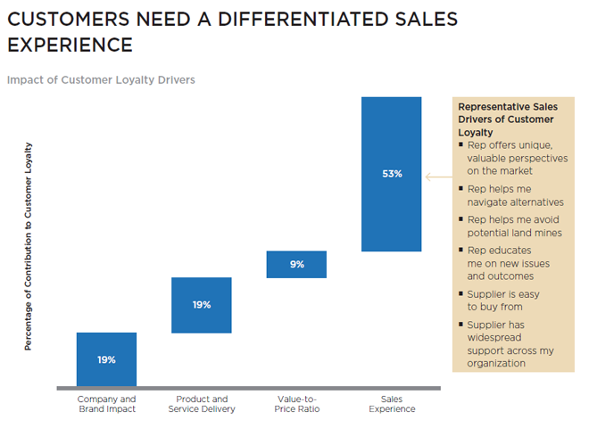 Customers need a differentiated sales experience